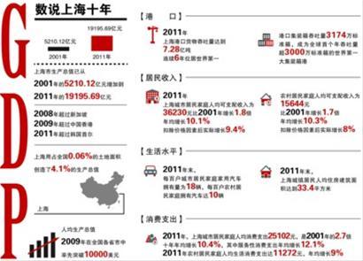 首尔gdp_韩国第二大城市,富人区或威胁首尔江南,人均GDP与上海旗鼓相当