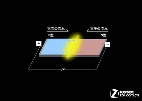 led百科基础篇:led光源结构及原理(1)_科技频道_光明网(组图)
