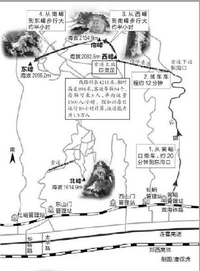华山旅游线路图
