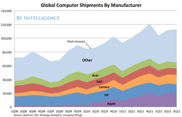 全球计算机制造商销量份额