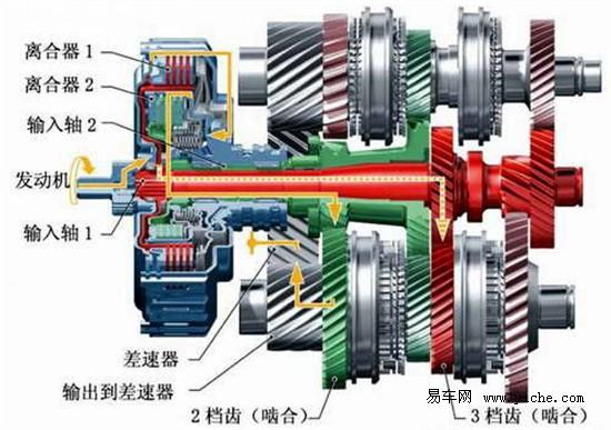 离合 汽车/DSG变速箱工作原理DSG双离合自动变速器集成了两组离合器和两...