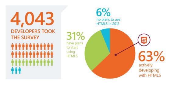 63%的开发者已经使用HTML5
