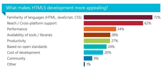 开发者喜欢HTML5的理由