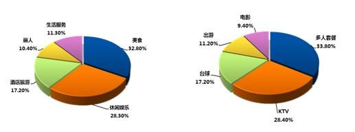 数据显示,多人套餐和ktv的销售量占了总量的3/2左右,而台球和出游也