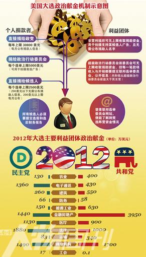 美国职位权力结构图