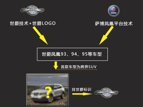 萨博SUV 挂 世爵车标 青年汽车将投产