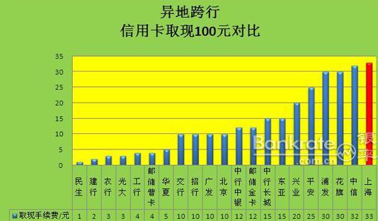 资料图:上海银行