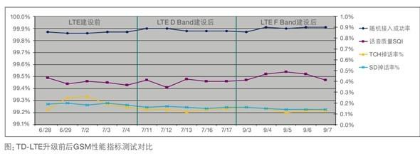 TD-LTE升级前后GSM性能指标对比