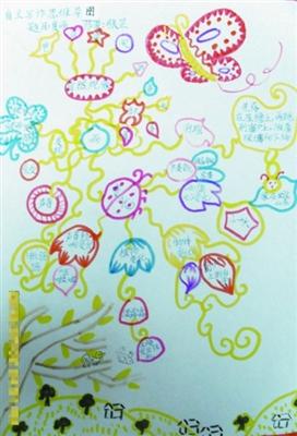 漂亮手绘数学思维导图