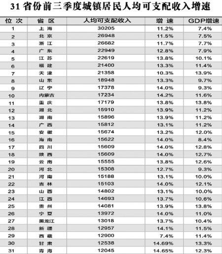 城镇职工基本医疗保险_城镇居民收入数据