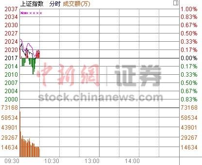 中新网11月20日电沪指高开低走,短暂跌绿后再度翻红。地产、券商、保险等板块表现仍较弱。