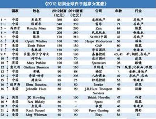 部设在广东,前十名中则有五位在广东,其中排名最靠前的是碧桂图片