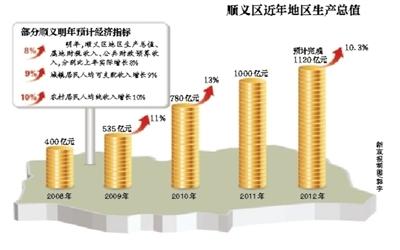"""顺义区gdp_北京顺义:工业经济""""豪放生长""""支撑GDP""""超高速""""增长(图)"""