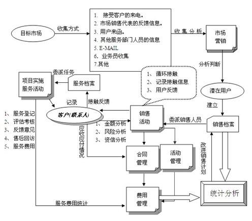 图2:fix crm 业务流程图图片