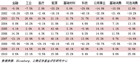 表1、标普500细分9部门年度收益率表现