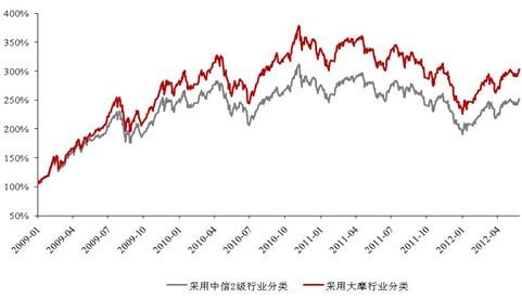 图3、聚类法投资行业分类模型收益走势图