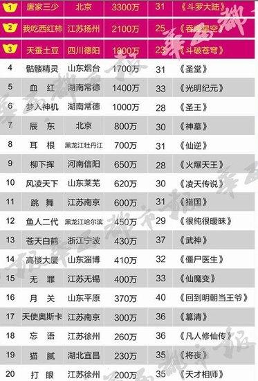 2019年点卡销售排行榜_8月11日最新网游点卡销售排行榜公布