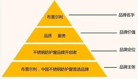 布雷尔利品牌金字塔