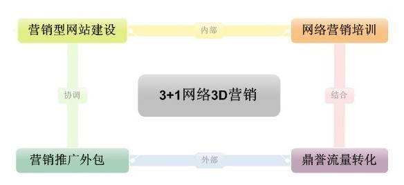 湖南长沙鼎誉网络开启湖南3+1网络营销服务新模式