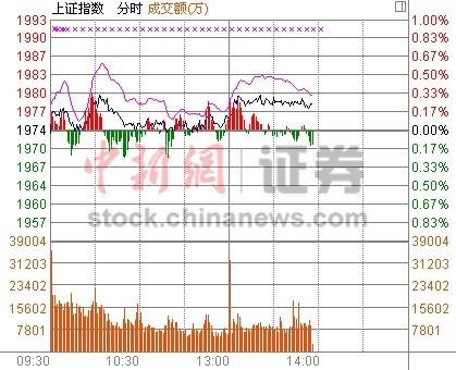 中新网11月29日电两市股指午后出现一波小幅上涨,行业板块涨多跌少,上涨个股逐渐增多,目前两市已有超10只个股涨停。