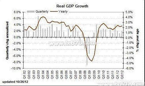 使gdp增长_GDP还告诉了我们什么