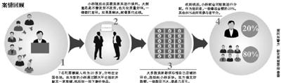 """杭州警方抓获7名""""恶意差评师"""""""