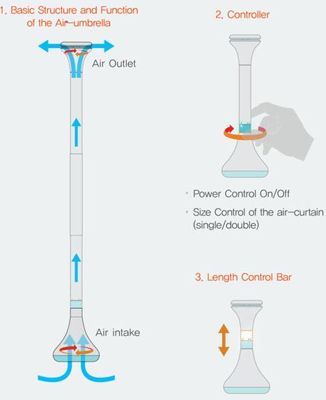 空气伞的工作原理:首先让空气从伞柄底部的进气口吸入,加速后从顶部的