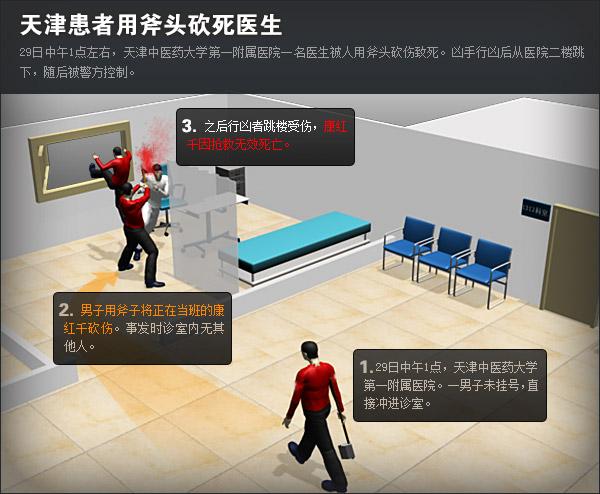 事件模拟 搜狐新闻制图
