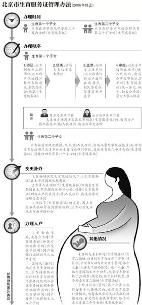 """""""准生证""""曾被称为生育指标。2000年后,北京市废止《北京市人口计划与生育指标管理办法》,实施《北京市生育服务证管理办法》,""""准生证""""又多了一个官方的名字,""""生育服务证""""。"""