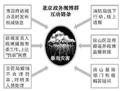 """政务微博""""井喷"""" 年增长231%"""
