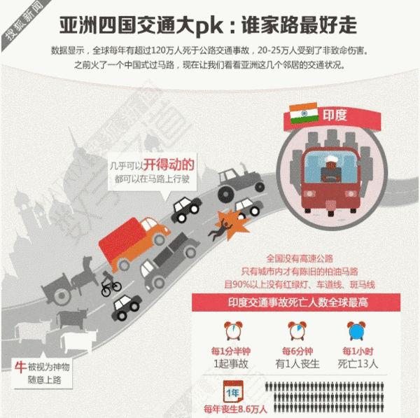 数字之道:四国交通 (搜狐新闻制图)