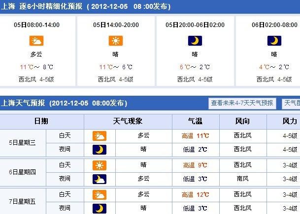 上海今日天气预报
