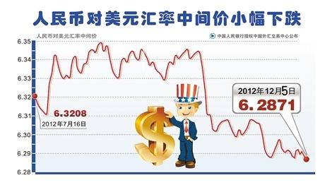 人民币对美元汇率中间价走势图