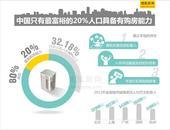 报告称中国只有最富裕的20%人口具备有购房能力