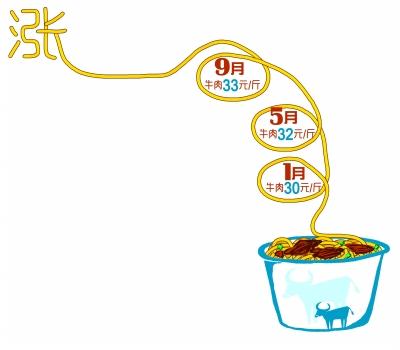 一碗牛肉面一年涨4元 含金量 大幅下降