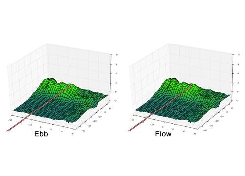 Ebb和Flow撞击点的三维模拟示意。