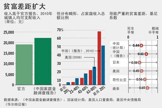 图说中国贫富差距(来自华尔街日报)