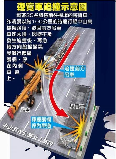 游览车追撞示意图。台湾《苹果日报》