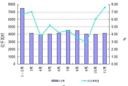 图12012年全社会用电量分月增长情况