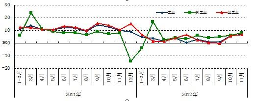 图2工业、重工业用电量分月增长情况