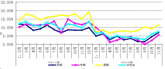 图32011年以来东、中、西部用电增长情况