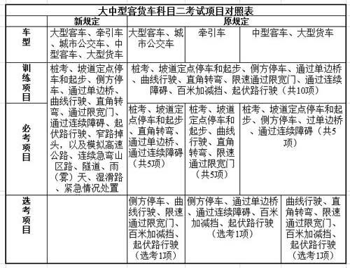 大中型客货车科目二考试项目变化