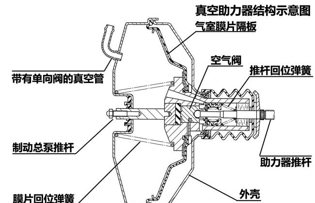 制动踏板真空制动十问 解析汽车制动系统基础结构