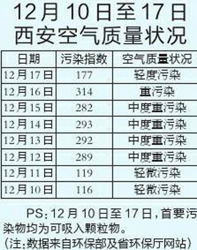 陕西首因环境污染限制公车 每日仅许1/3公车外出