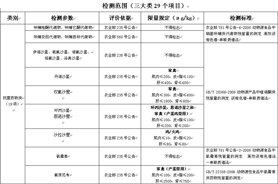 检测范围三大类29个项目。图片来源于上海市食品药品监督管理局网站