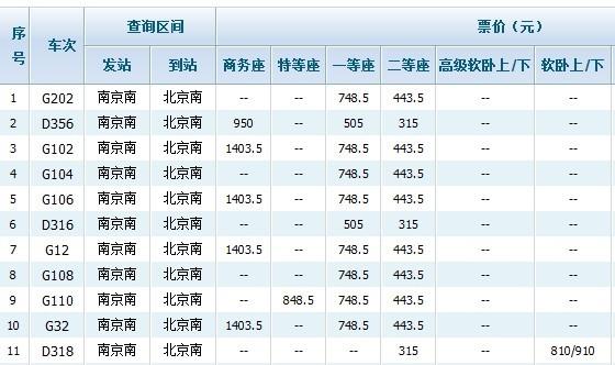 2013年1月1号南京至北京部分车次价目表(来源于12306网站截屏)