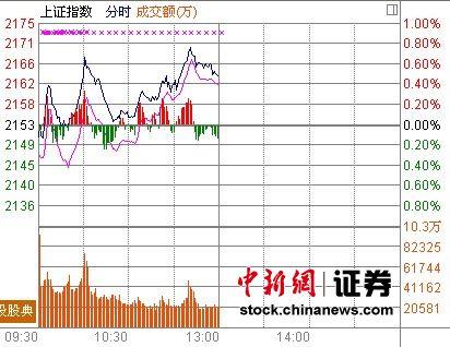 券商银行拉升沪指涨0.48% 贵州茅台领跌