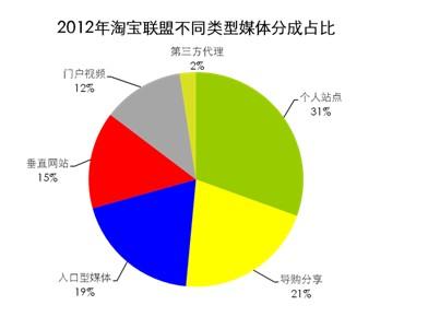 阿里妈妈2012年分成超30亿元
