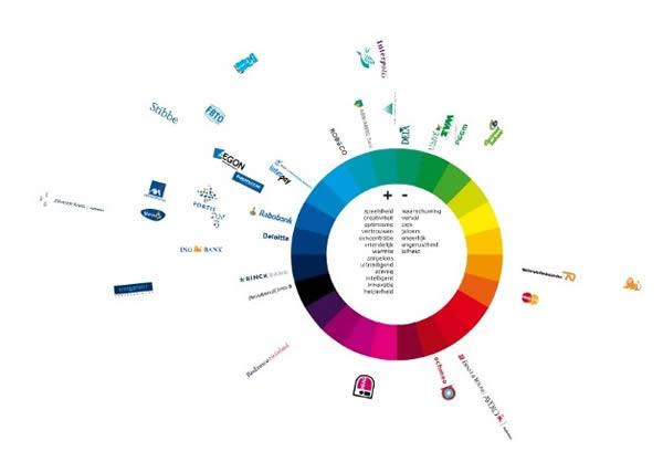 对国际知名品牌标志的色彩统计信息分析图,其官方网站为一极简的