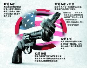 美国禁枪运动进展。 IC/供图